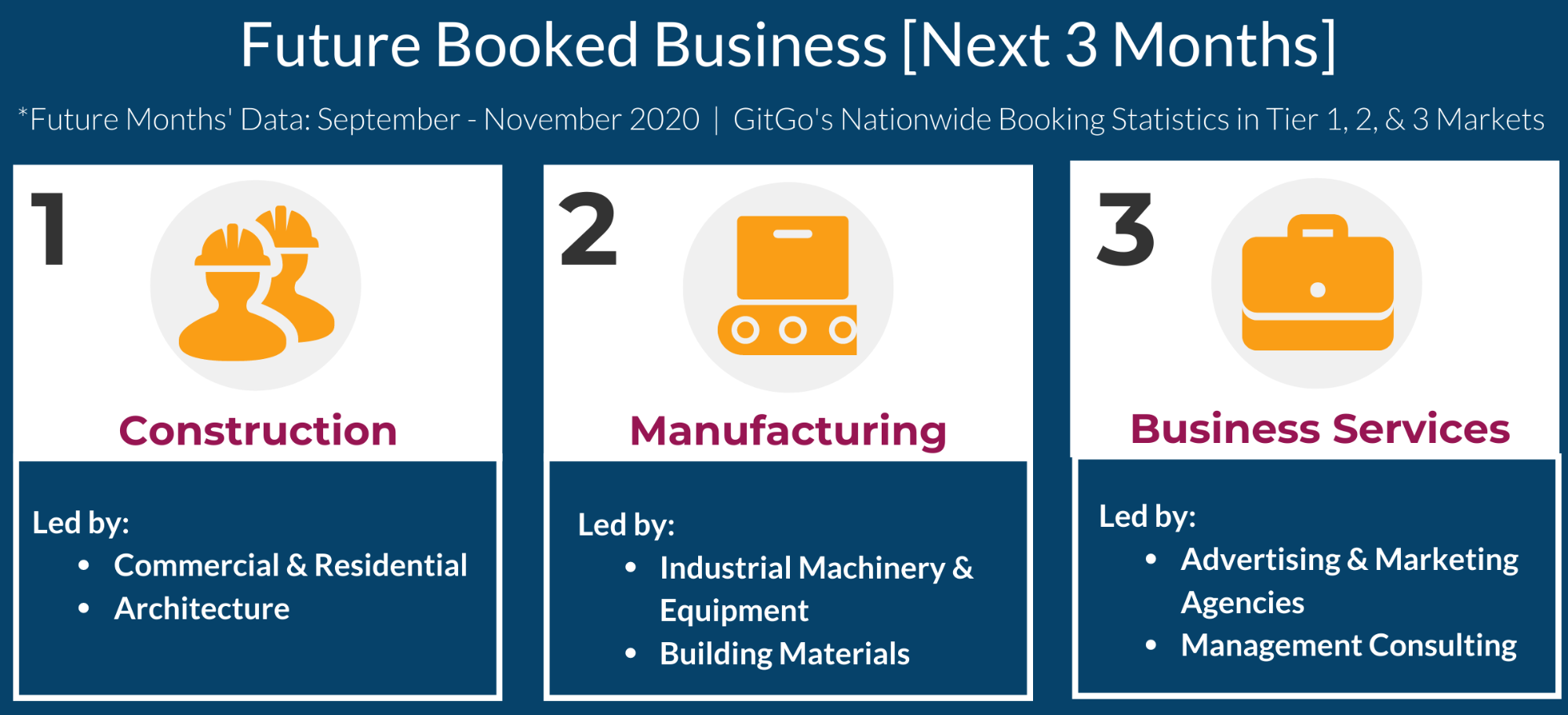 Business travel sales infographic shows three industries are booking travel three months early: construction, manufacturing, and business services.